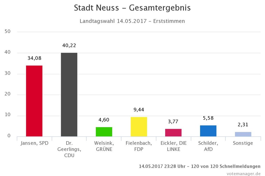 Ergebnis der Landtagswahl 2017