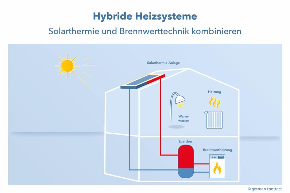 Hybride Heizsysteme
