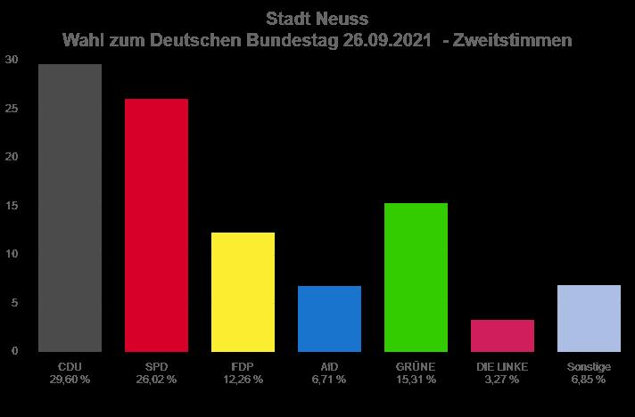 Ergebnis Zweitstimmen BTW.png