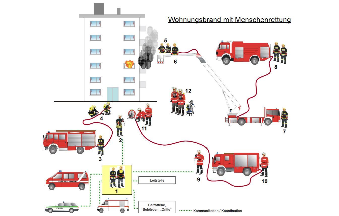 Wohnungsbrand mit Menschenrettung