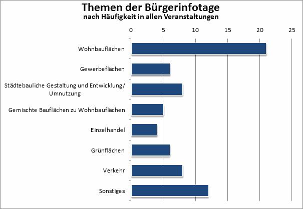 Öffentlichkeitsbeteiligung: Diagramm