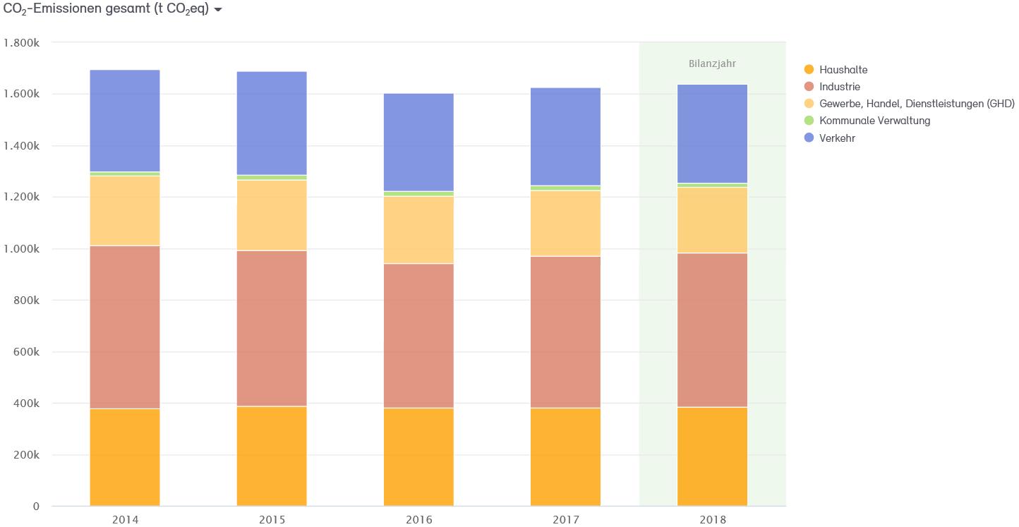 Abb. 2: Entwicklung der CO2-Emissionen in der Stadt Neuss von 2014–2018