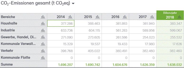 Abb. 3: Entwicklung der CO2-Emissionen in der Stadt Neuss von 2014–2018