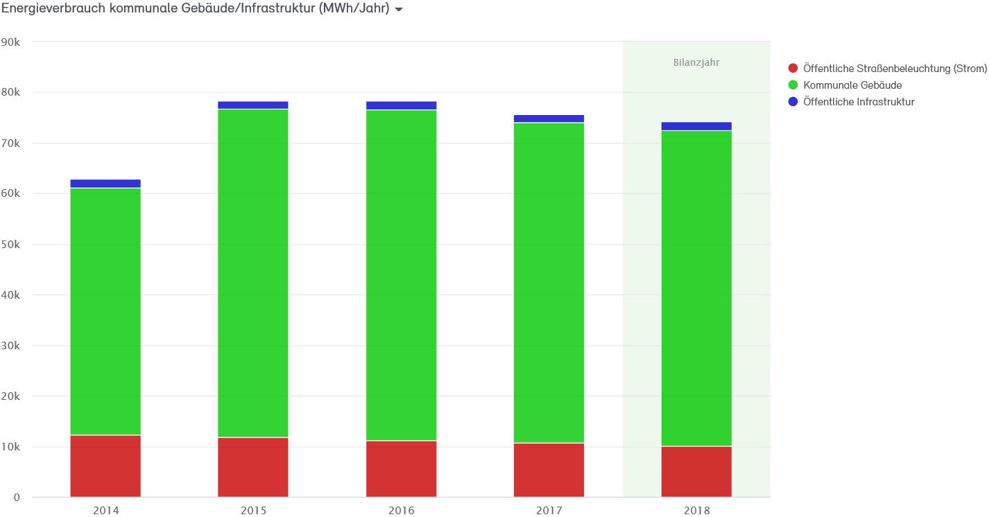 Abb. 9: Endenergieverbrauch der Stadtverwaltung Neuss 2014 bis 2018 in MWh