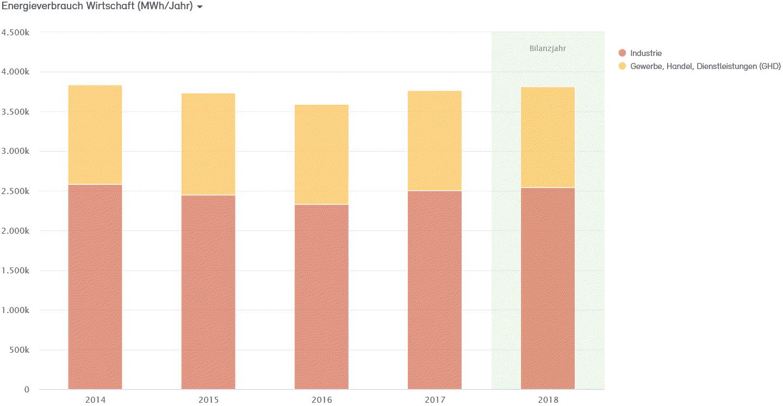 Abb. 15: Anteile Energieverbrauch Wirtschaft 2014 bis 2018 in MWh