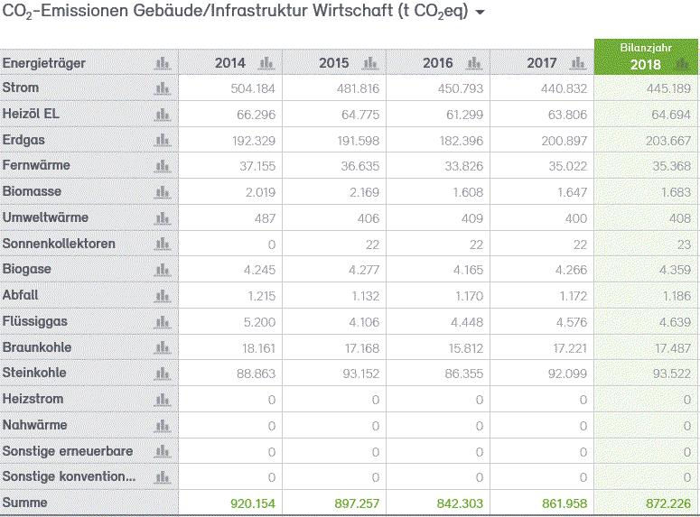 Abb. 32: CO2-Bilanz für die Wirtschaft der Stadt Neuss 2014–2018