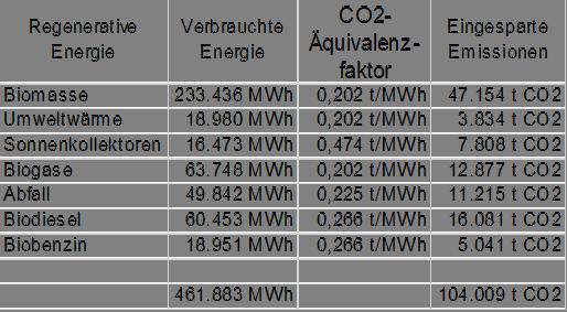 Abb. 45: Vermiedene CO2-Emissionen durch regionale Stromproduktion, Quelle: ECOspeed