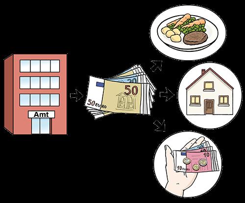 Geld vom Amt für Essen, Wohnen und Freizeit.