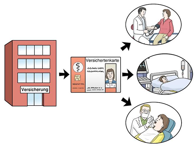 Versicherungsgebäude mit Pfeil auf Versicherungs-Karte und Pfeil zeigt auf Besuch beim Arzt und Zahnarzt sowie Krankenhaus.