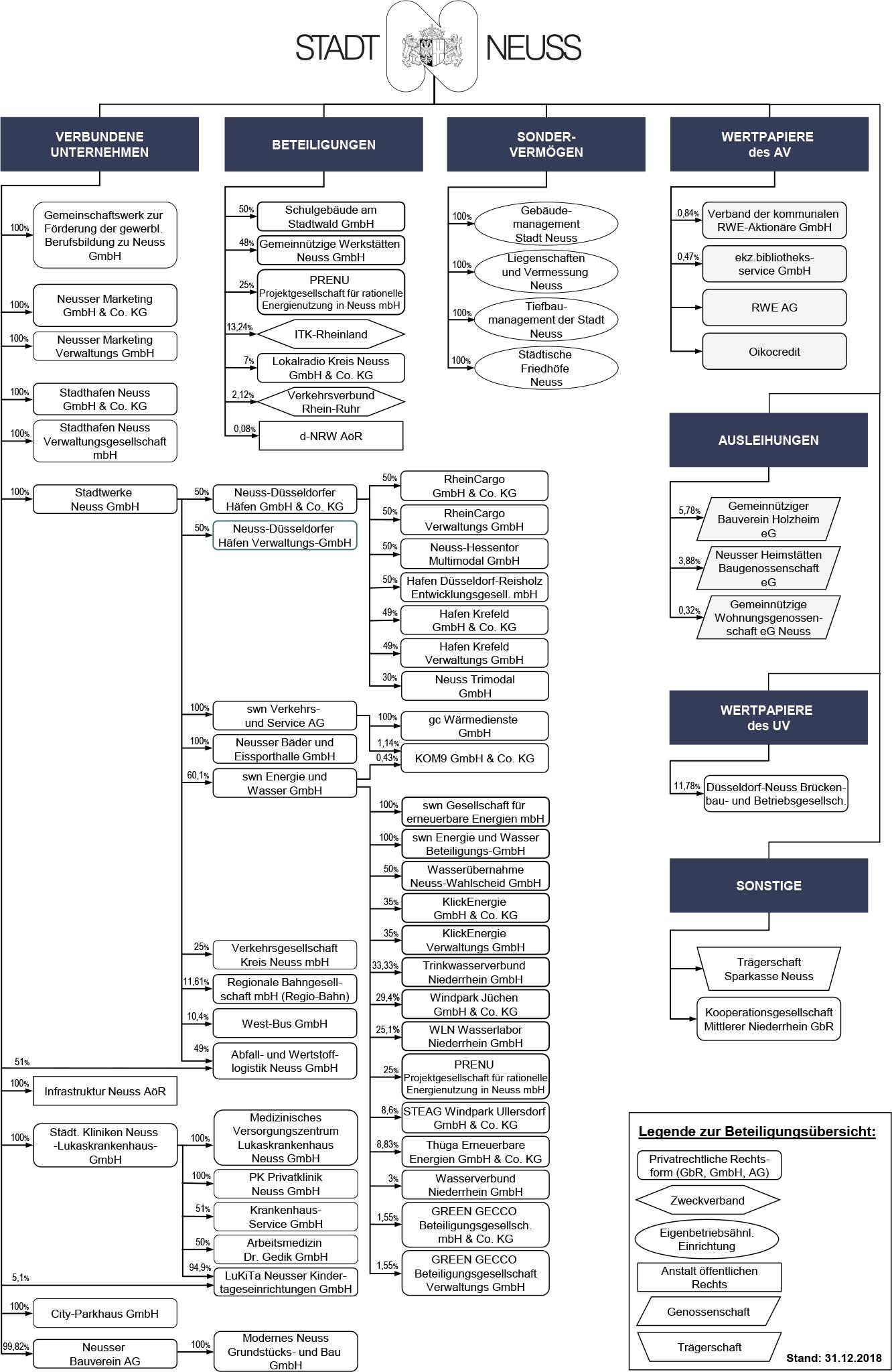 Beteiligungsstruktur